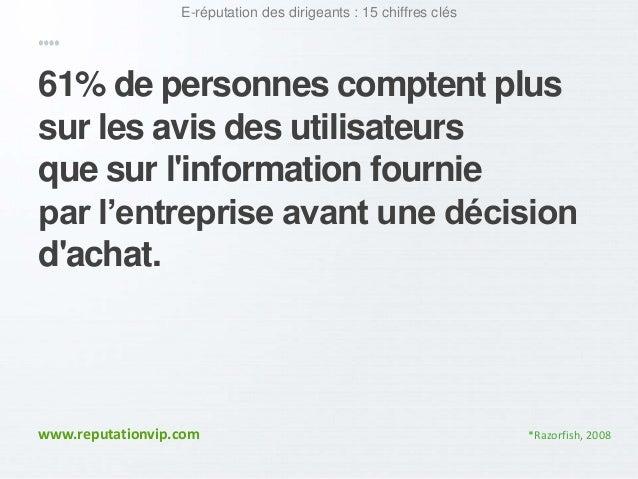 E-réputation des dirigeants : 15 chiffres clés  61% de personnes comptent plus  sur les avis des utilisateurs  que sur l'i...