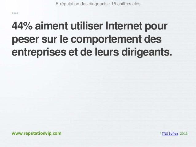 E-réputation des dirigeants : 15 chiffres clés  44% aiment utiliser Internet pour  peser sur le comportement des  entrepri...