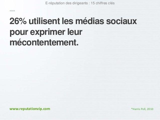 E-réputation des dirigeants : 15 chiffres clés  26% utilisent les médias sociaux  pour exprimer leur  mécontentement.  www...