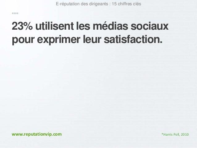 E-réputation des dirigeants : 15 chiffres clés  23% utilisent les médias sociaux  pour exprimer leur satisfaction.  www.re...