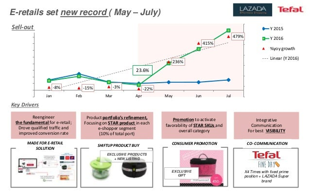 E-retails set new record ( May – July) -8% -15% -3% -22% 236% 415% 479% -100% 0% 100% 200% 300% 400% 500% 600% (100,000.00...
