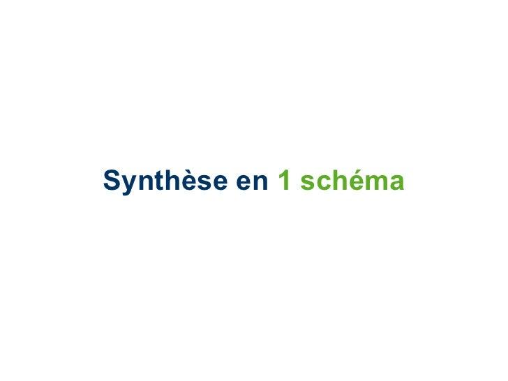 Synthèse en  1 schéma