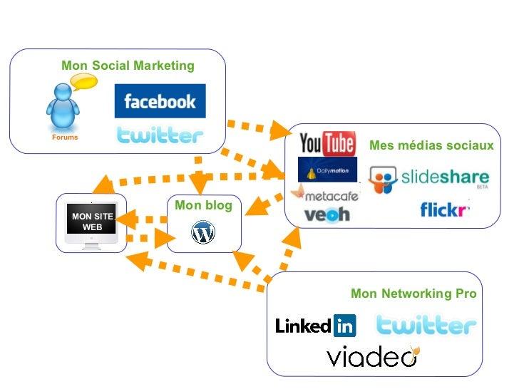 Mon Networking Pro MON SITE WEB Mon blog Mes médias sociaux Mon Social Marketing Forums
