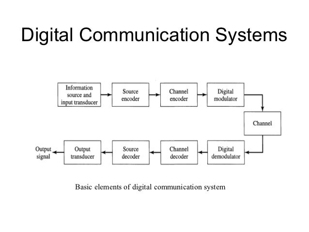 Elements Of Digital Communication Systems | Digital Communication ...