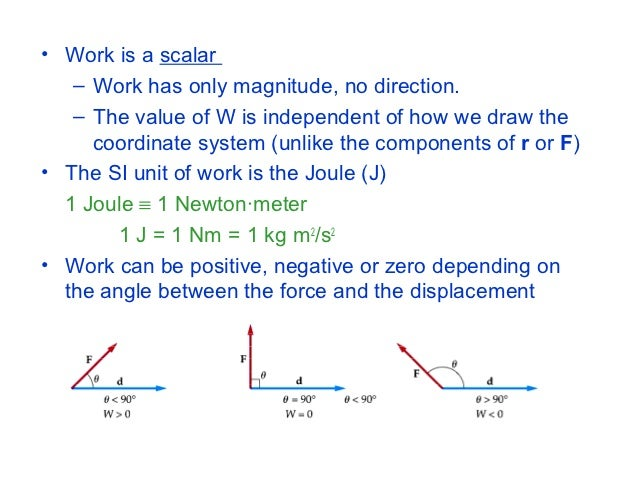 The Xcomponent Of The Force Vector Can Be Positive Or Negative