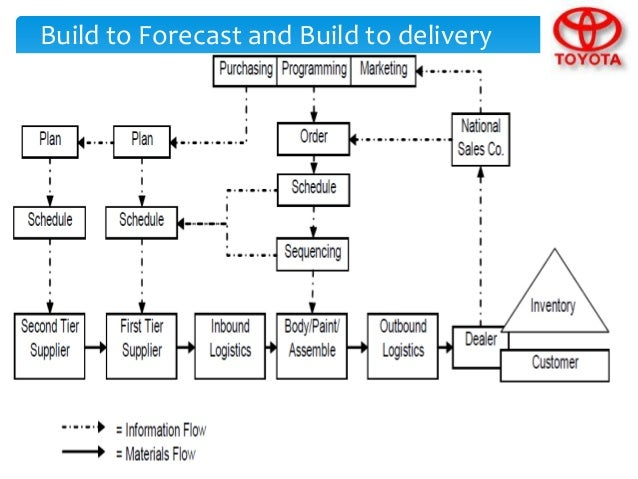 summary of toyota supply chain Supply chain strategy & management improving performance through • supply chain integration • optimized sourcing & make-buy decisions • it& decision support systems.