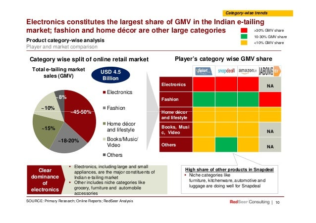 e tailing market in india This graph portrays the size of the us aftermarket e-tailing market in 2013 and 2023, with a breakdown by segment breakdown of india's automotive component market by segment 2015.