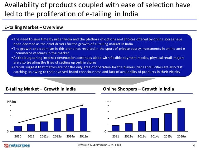 e tailing market in india Apparel e-tailing in india with changing demographics and an increase in the quality of life of urban people, the indian retail sector is poised  market share .