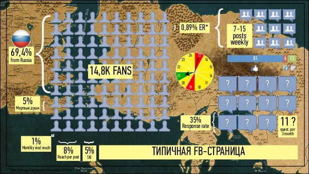 5% Мертвые души 69,4% from Russia 1% Monthly viral reach 8% Reach per post 5% TAT 14,8K FANS 7-15 posts weekly } {0,89% E...