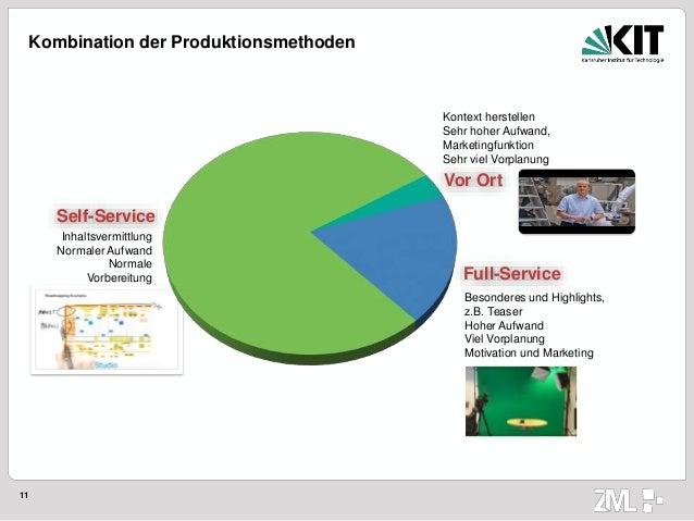 11 Kombination der Produktionsmethoden Vor Ort Full-Service Self-Service Inhaltsvermittlung Normaler Aufwand Normale Vorbe...