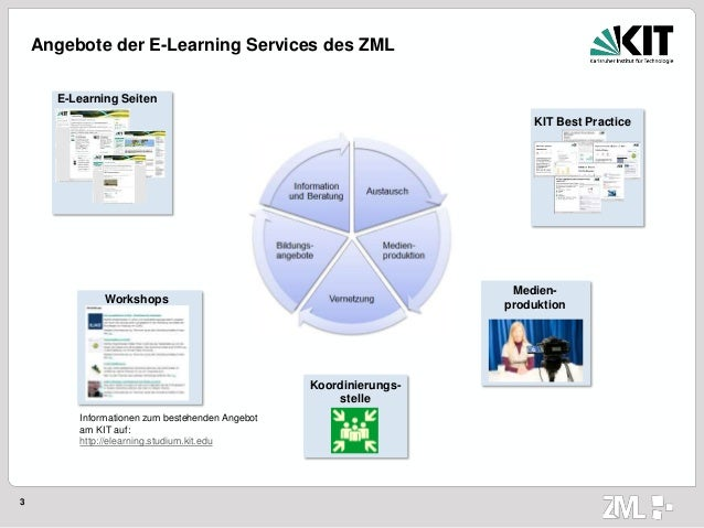 3 Angebote der E-Learning Services des ZML E-Learning Seiten KIT Best Practice Workshops Medien- produktion Koordinierungs...
