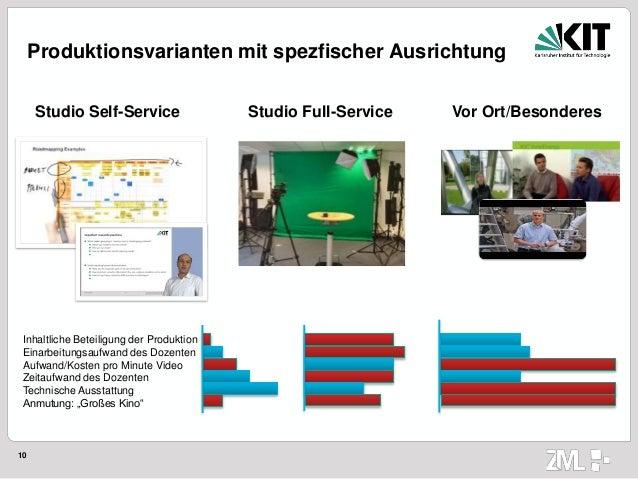 10 Produktionsvarianten mit spezfischer Ausrichtung Studio Full-ServiceStudio Self-Service Vor Ort/Besonderes Inhaltliche ...