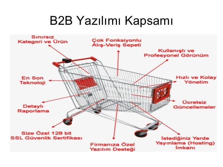 B2B Yazılımı Kapsamı