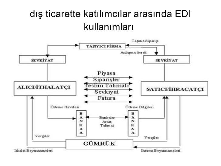 dış ticarette katılımcılar arasında EDI kullanımları