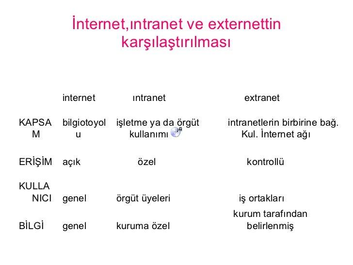 İnternet,ıntranet ve externettin karşılaştırılması kurum tarafından belirlenmiş kuruma özel genel BİLGİ iş ortakları örgüt...