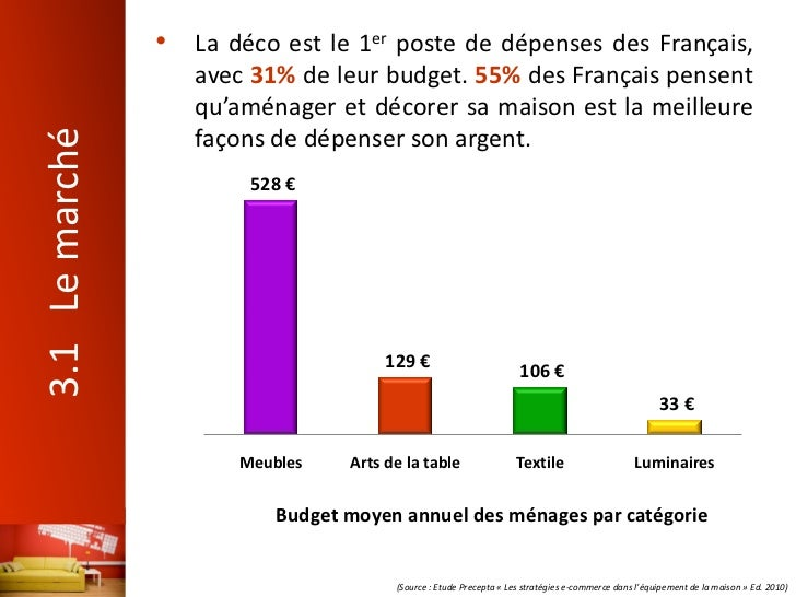 E transformation du secteur de la d coration 24 06 2011 for Les cuisinistes en france
