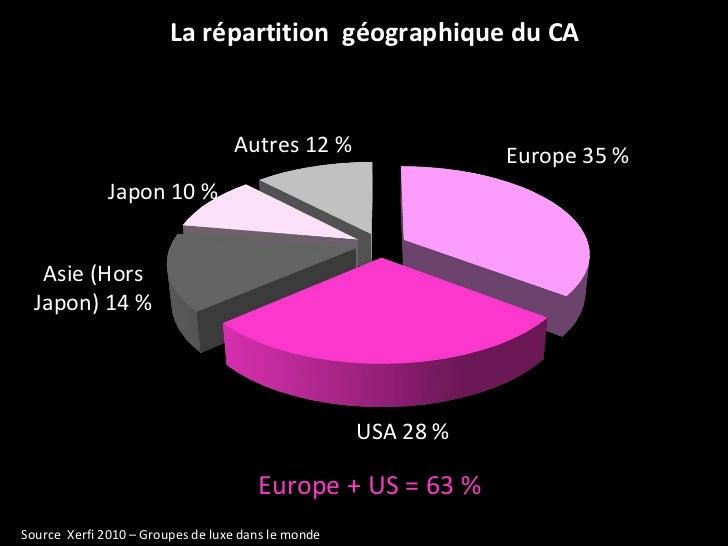 La répartition  géographique du CA Europe + US = 63 % Source  Xerfi 2010 – Groupes de luxe dans le monde Japon 10 % Autres...