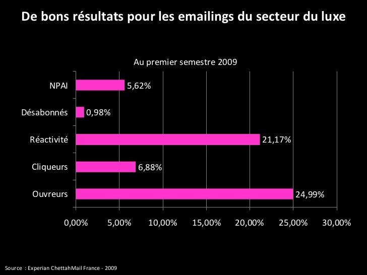 De bons résultats pour les emailings du secteur du luxe Source  : Experian ChettahMail France - 2009