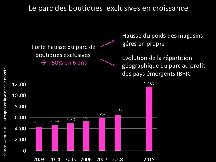 Le parc des boutiques  exclusives en croissance Forte hausse du parc de boutiques exclusives     +50% en 6 ans Hausse du ...