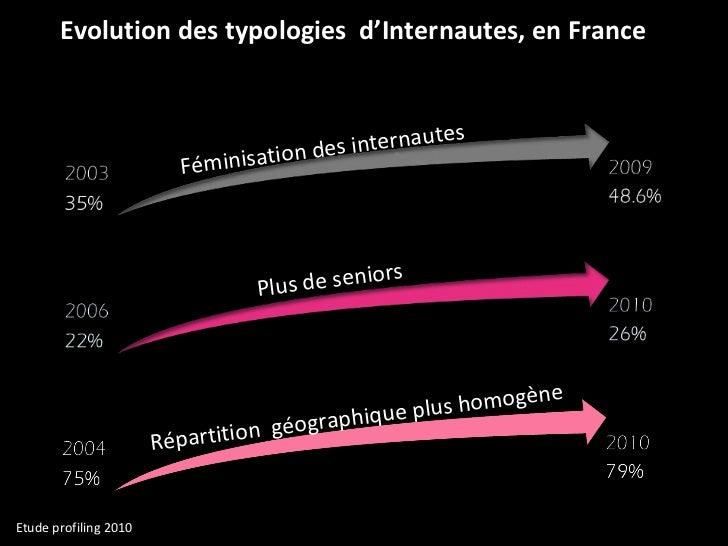 Evolution des typologies  d'Internautes, en France Féminisation des internautes Plus de seniors Répartition  géographique ...