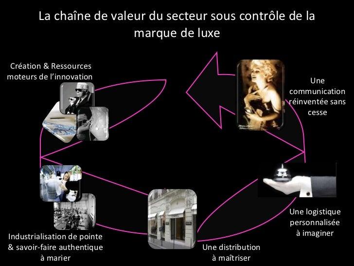 La chaîne de valeur du secteur sous contrôle de la marque de luxe Création & Ressources moteurs de l'innovation  Industria...