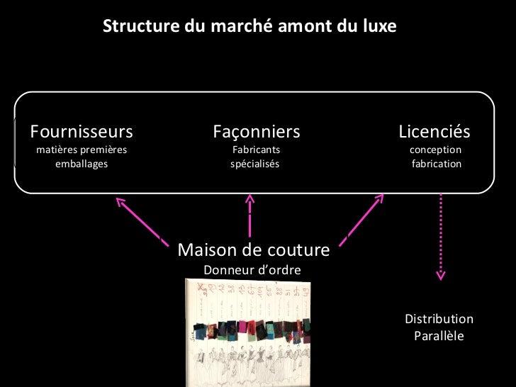 Structure du marché amont du luxe Licenciés  conception  fabrication Fournisseurs   matières premières emballages Façonnie...