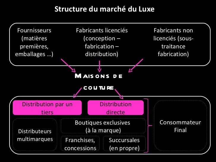 Structure du marché du Luxe Distribution par un tiers Distribution directe Consommateur Final Distributeurs multimarques B...