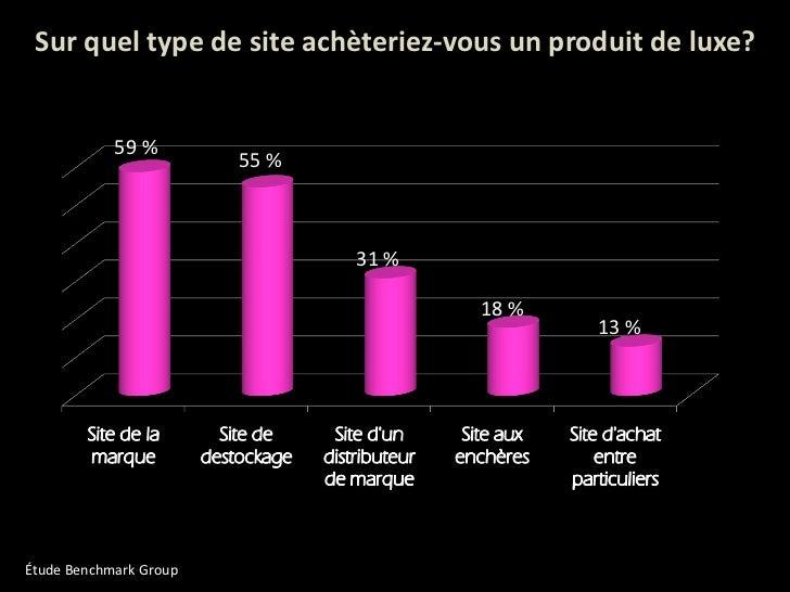 Sur quel type de site achèteriez-vous un produit de luxe? Étude Benchmark Group 59 % 55 % 31 % 18 % 13 %