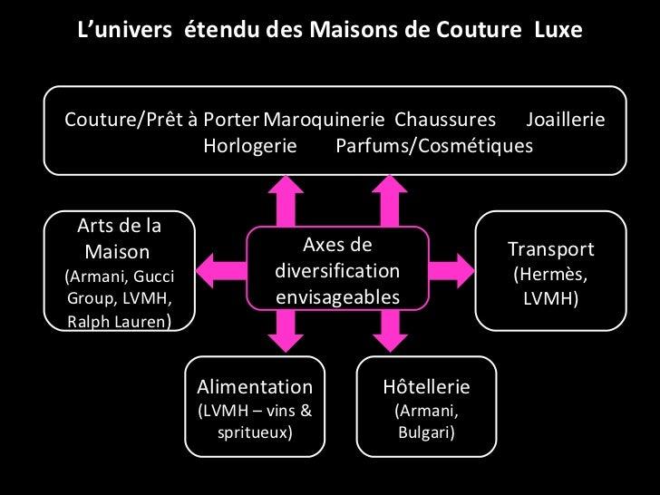 L'univers  étendu des Maisons de Couture  Luxe Couture/Prêt à Porter Maroquinerie Chaussures Joaillerie Horlogerie Parfums...