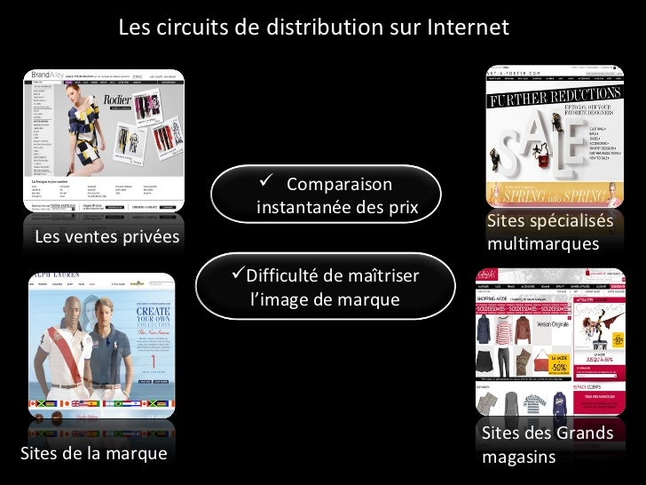 Les circuits de distribution sur Internet Sites des Grands magasins  Sites spécialisés multimarques  Sites de la marque Le...