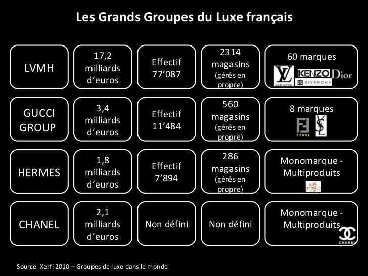 Les Grands Groupes du Luxe français Source  Xerfi 2010 – Groupes de luxe dans le monde HERMES CHANEL GUCCI GROUP  LVMH 1,8...