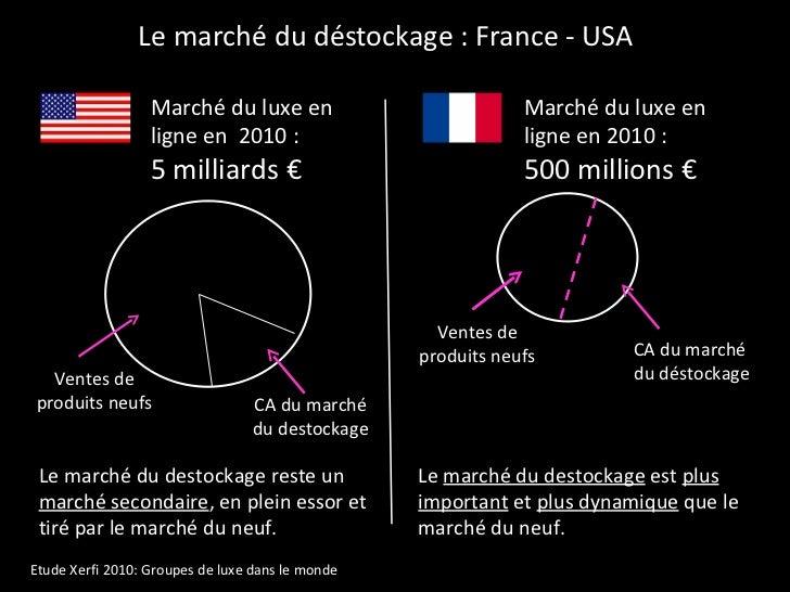 Le marché du déstockage : France - USA Marché du luxe en ligne en  2010 : 5 milliards € Marché du luxe en ligne en 2010 : ...