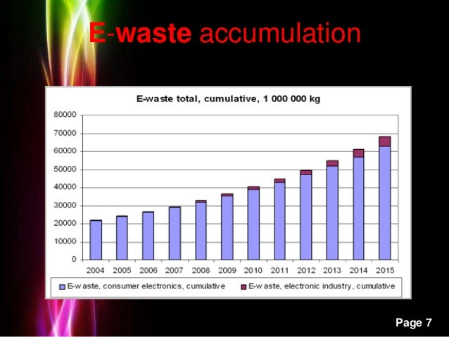 Powerpoint Templates Page 7 E-waste accumulation