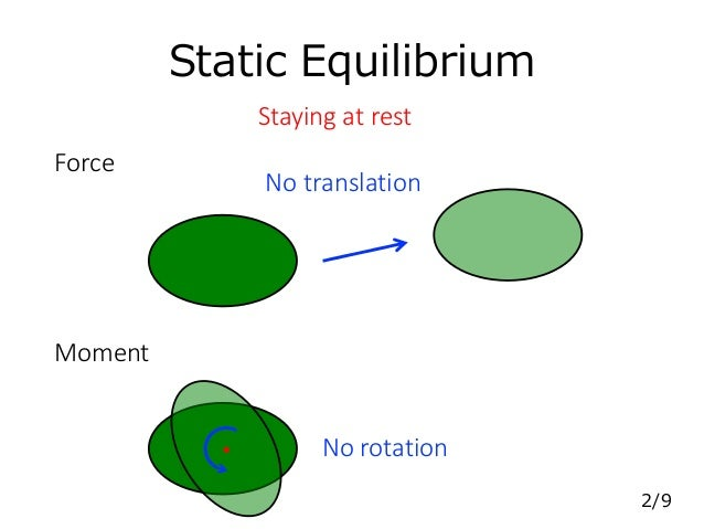 Static Equilibrium Force No translation Moment No rotation Staying at rest 2/9