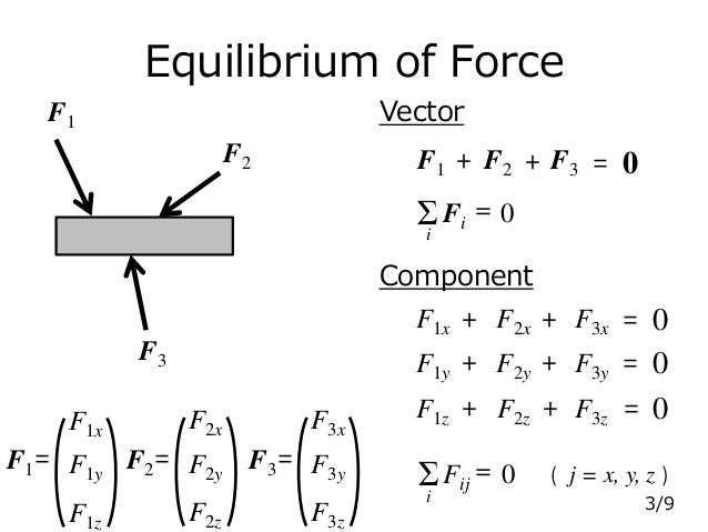 Equilibrium of Force F1 F2 F3 F1 F2 F3+ + = 0 ΣFi = i 0 Vector Component ΣFij = i 0 ( j = x, y, z ) F1x + F2x + F3x = 0 F1...