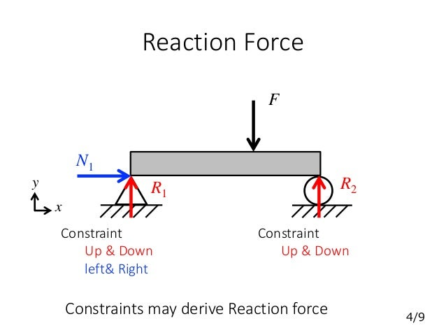 Reaction Force F Constraint Constraint R1 R2 N1 Constraints may derive Reaction force x y Up & Down left& Right Up & Down ...