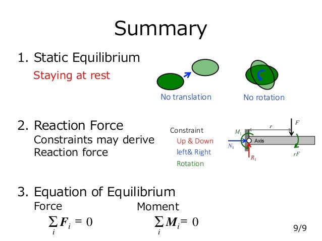 Summary 1. Static Equilibrium 2. Reaction Force 3. Equation of Equilibrium Staying at rest Constraints may derive Reaction...
