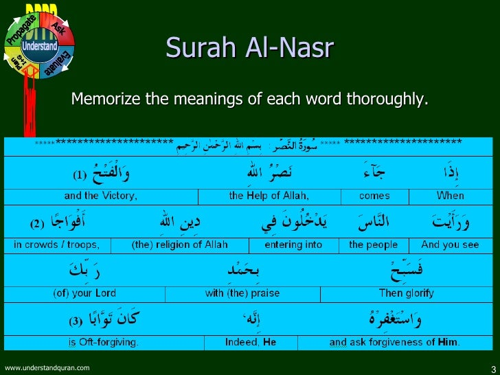 Learn surah feel with meaning