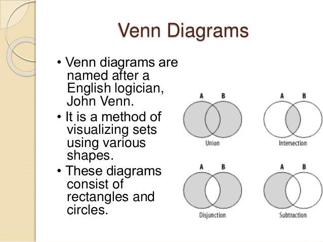 Set theory presentation venn diagrams ccuart Gallery