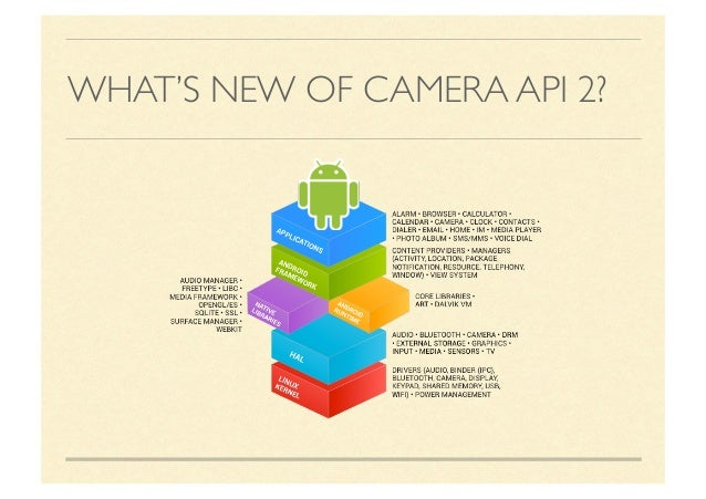 Camera2 API, SHIM, and HAL 3 2 in Android 5 1