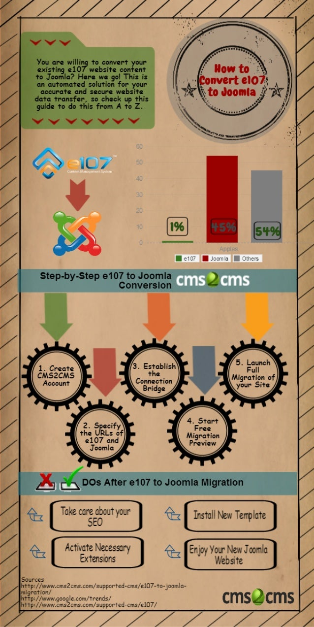 How to Convert e107 to Joomla in a Trice