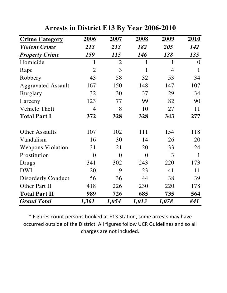 Arrests in District E13 By Year 2006-2010Crime Category              2006        2007       2008        2009        2010Vi...