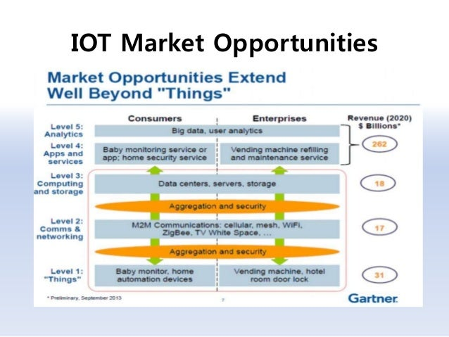 Image result for IoT opportunities