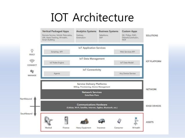 5g cloud ran iot architecture for Architecture iot