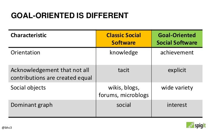 GOAL-ORIENTED IS DIFFERENT    Characteristic                      Classic Social      Goal-Oriented                       ...
