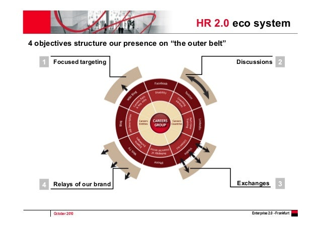 October 2010 Enterprise 2.0 - Frankfurt HR 2.0 eco system Focused targeting1 Discussions 2 Exchanges 3Relays of our brand4...