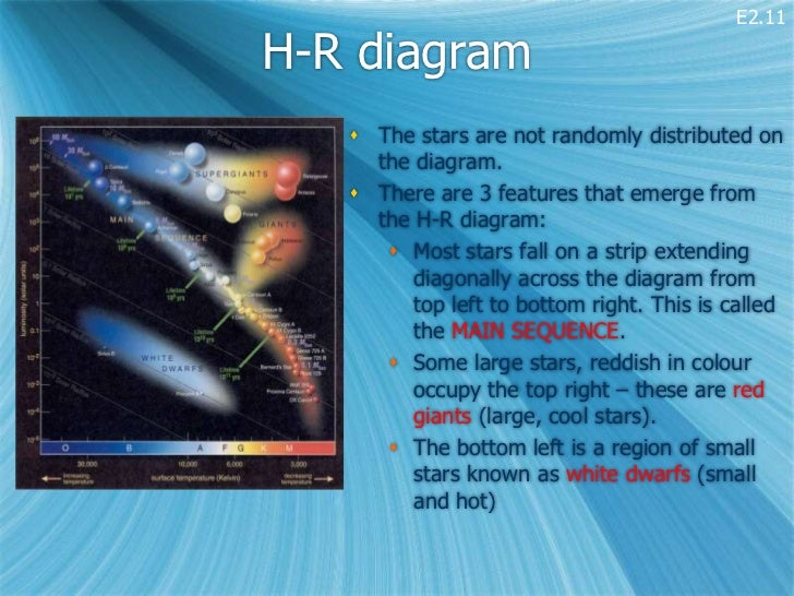 E2 Types Of Star Hr Diagram