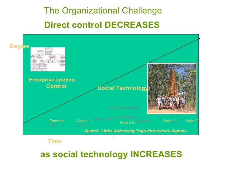 The Organizational Challenge   Social Technology Control Time Degree Enterprise systems ,  Blogs Wikis Podcasting , Social...