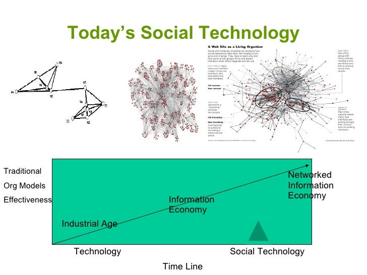 Today's Social Technology Industrial Age Information Economy Networked Information Economy Traditional Org Models Effectiv...