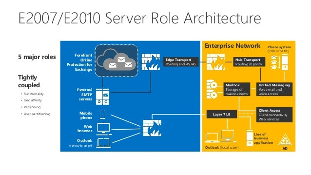 New Exchange Server 2013 Architecture